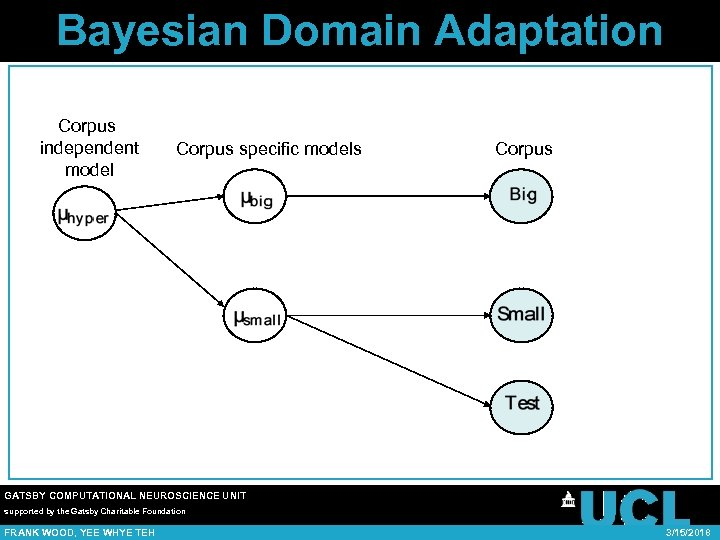 Bayesian Domain Adaptation Corpus independent model Corpus specific models Corpus GATSBY COMPUTATIONAL NEUROSCIENCE UNIT