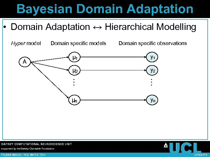 Bayesian Domain Adaptation • Domain Adaptation ↔ Hierarchical Modelling Domain specific observations … Domain