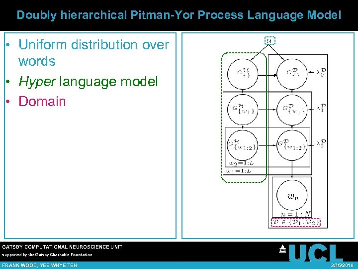 Doubly hierarchical Pitman-Yor Process Language Model • Uniform distribution over words • Hyper language