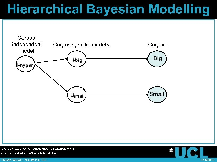 Hierarchical Bayesian Modelling Corpus independent model Corpus specific models Corpora GATSBY COMPUTATIONAL NEUROSCIENCE UNIT