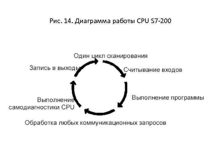 Рис. 14. Диаграмма работы CPU S 7 -200