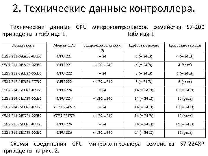 2. Технические данные контроллера. Технические данные CPU микроконтроллеров семейства S 7 -200 приведены в