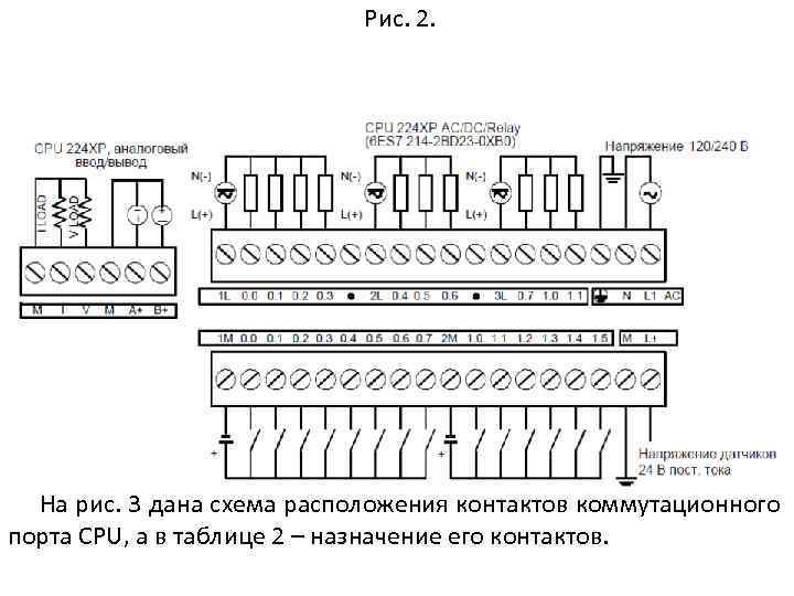 Рис. 2. На рис. 3 дана схема расположения контактов коммутационного порта CPU, а в