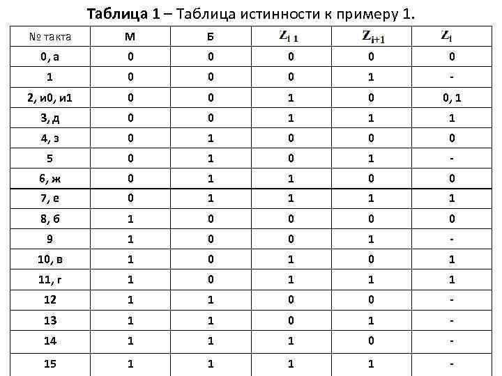 Таблица 1 – Таблица истинности к примеру 1. № такта М Б 0, а