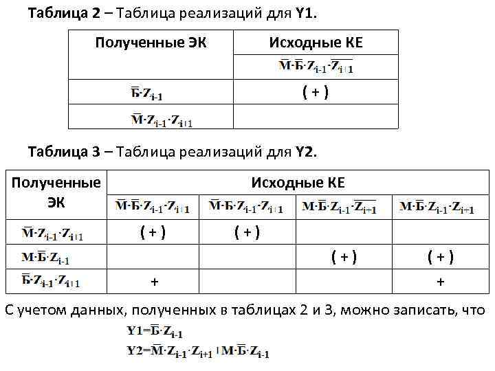 Таблица 2 – Таблица реализаций для Y 1. Полученные ЭК Исходные КЕ (+) Таблица