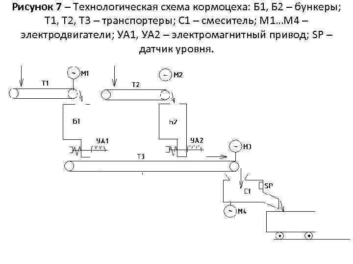 Рисунок 7 – Технологическая схема кормоцеха: Б 1, Б 2 – бункеры; Т 1,