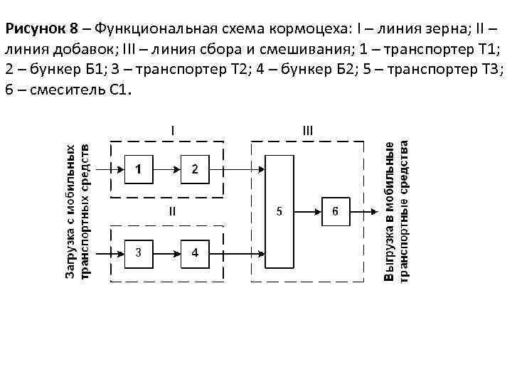 Рисунок 8 – Функциональная схема кормоцеха: I – линия зерна; II – линия добавок;