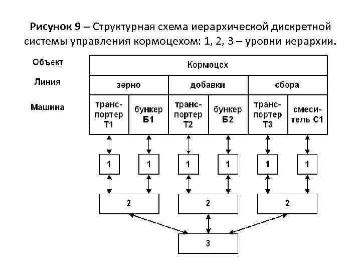 Рисунок 9 – Структурная схема иерархической дискретной системы управления кормоцехом: 1, 2, 3 –