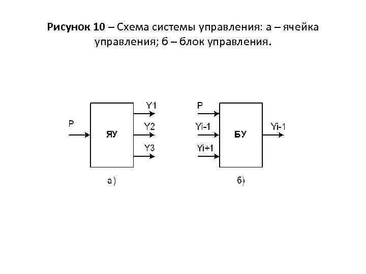 Рисунок 10 – Схема системы управления: а – ячейка управления; б – блок управления.