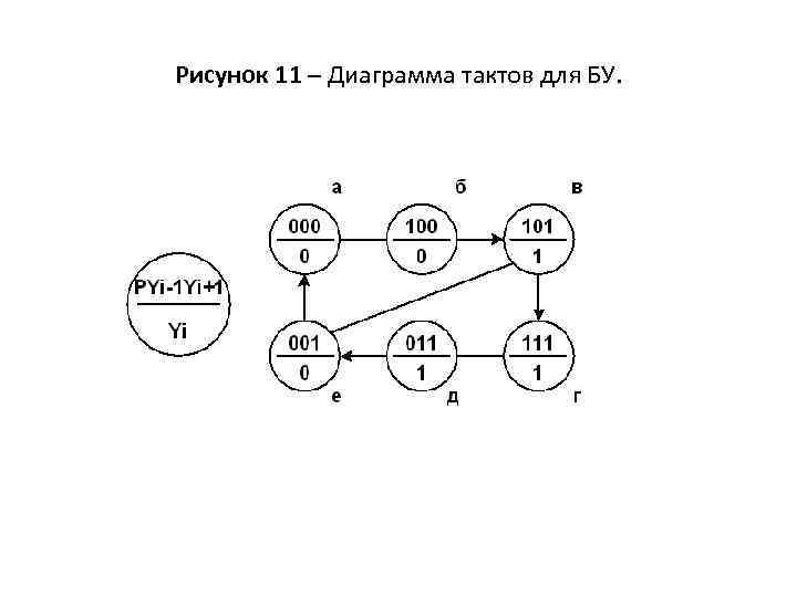 Рисунок 11 – Диаграмма тактов для БУ.