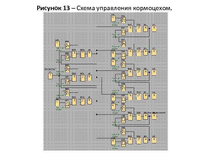 Рисунок 13 – Схема управления кормоцехом.
