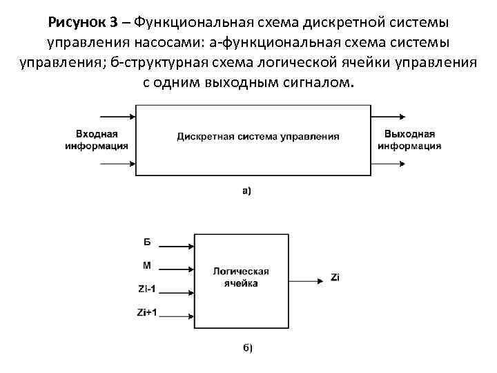 Рисунок 3 – Функциональная схема дискретной системы управления насосами: а-функциональная схема системы управления; б-структурная