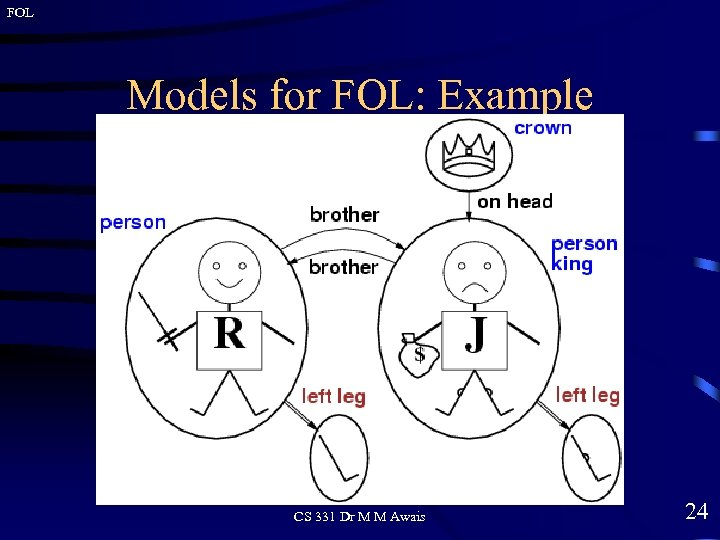 FOL Models for FOL: Example CS 331 Dr M M Awais 24