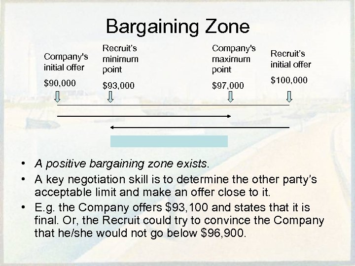 Bargaining Zone Company's initial offer Recruit's minimum point Company's maximum point $90, 000 $93,