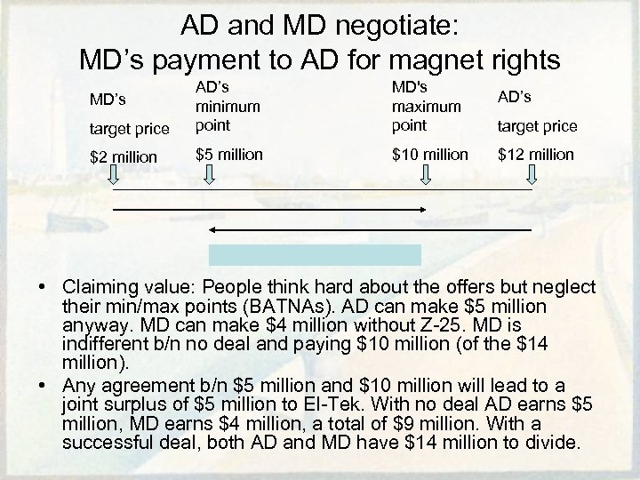 AD and MD negotiate: MD's payment to AD for magnet rights target price AD's