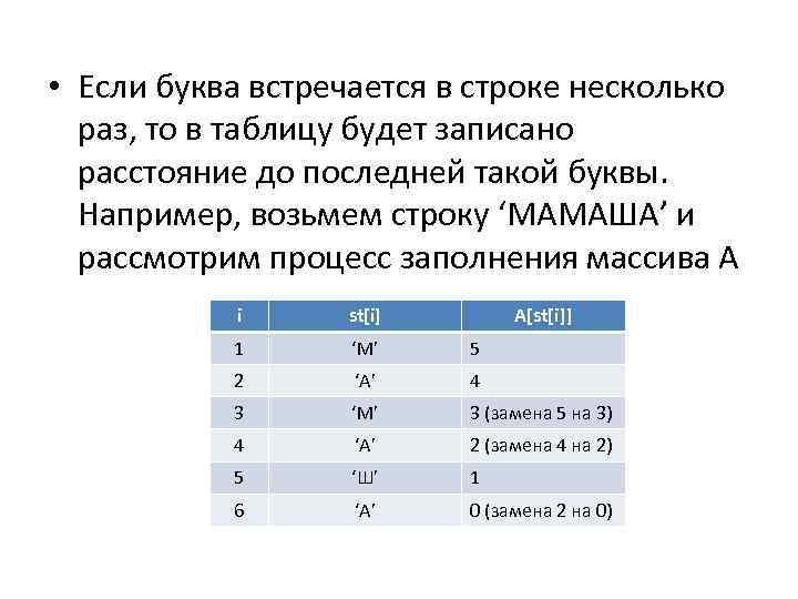 • Если буква встречается в строке несколько раз, то в таблицу будет записано