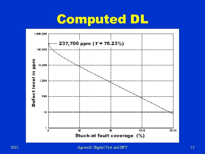 Computed DL Defect level in ppm 237, 700 ppm (Y = 76. 23%) Stuck-at