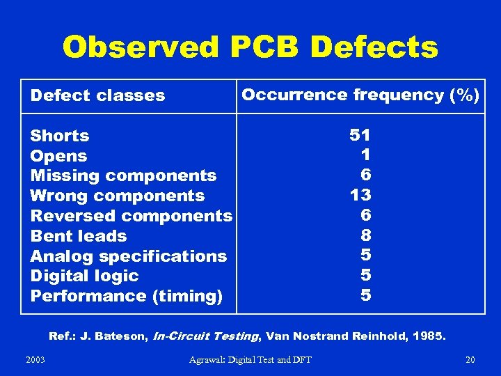 Observed PCB Defects Occurrence frequency (%) Defect classes Shorts Opens Missing components Wrong components