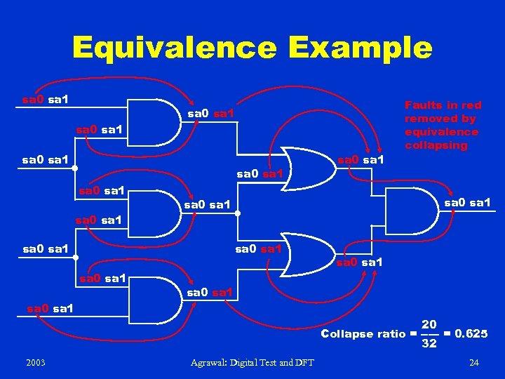 Equivalence Example sa 0 sa 1 sa 0 sa 1 sa 0 sa 1