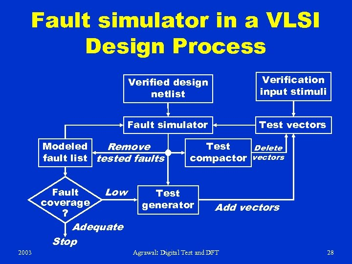 Fault simulator in a VLSI Design Process Verified design netlist Verification input stimuli Fault