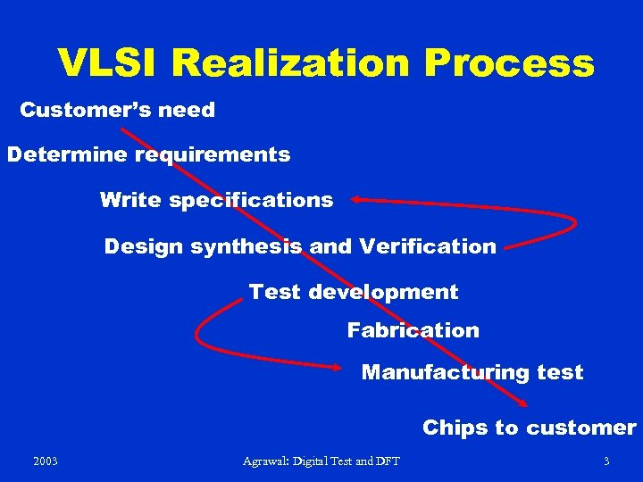 VLSI Realization Process Customer's need Determine requirements Write specifications Design synthesis and Verification Test
