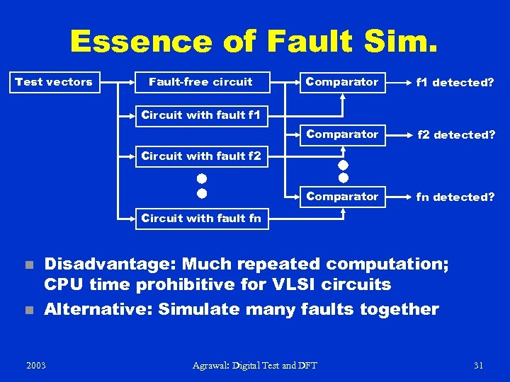 Essence of Fault Sim. Test vectors Fault-free circuit Comparator f 1 detected? Comparator f