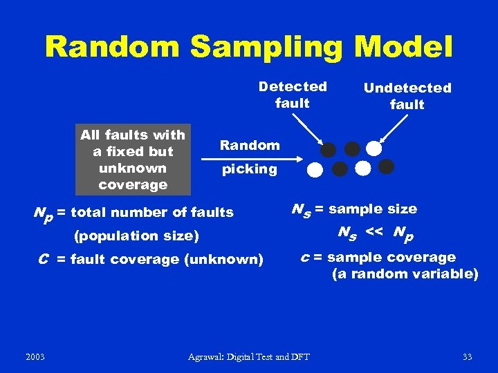 Random Sampling Model Detected fault All faults with a fixed but unknown coverage Random