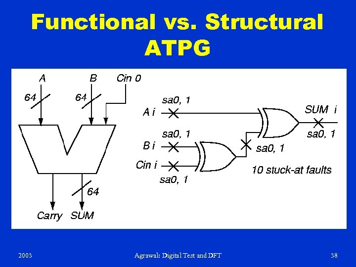 Functional vs. Structural ATPG 2003 Agrawal: Digital Test and DFT 38
