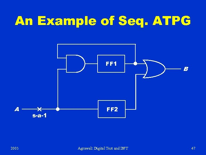 An Example of Seq. ATPG FF 1 A 2003 s-a-1 B FF 2 Agrawal: