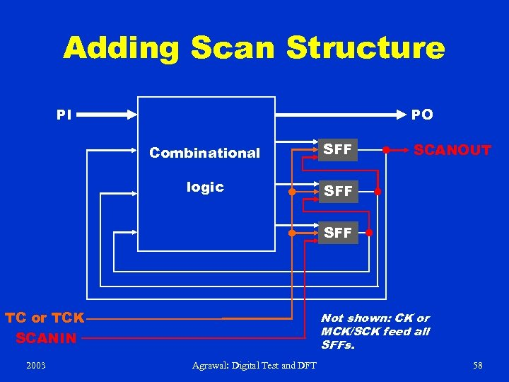 Adding Scan Structure PI PO Combinational SFF logic SFF SCANOUT SFF TC or TCK