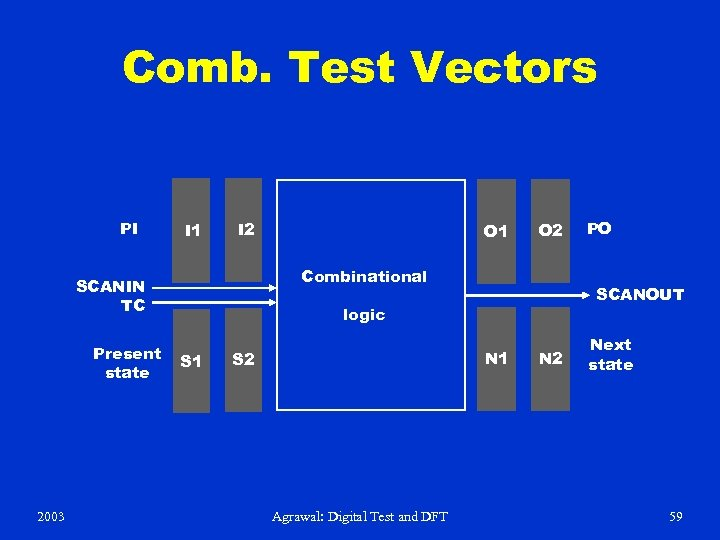 Comb. Test Vectors PI I 1 I 2 2003 O 2 Combinational SCANIN TC