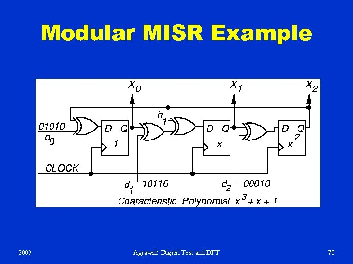 Modular MISR Example 2003 Agrawal: Digital Test and DFT 70