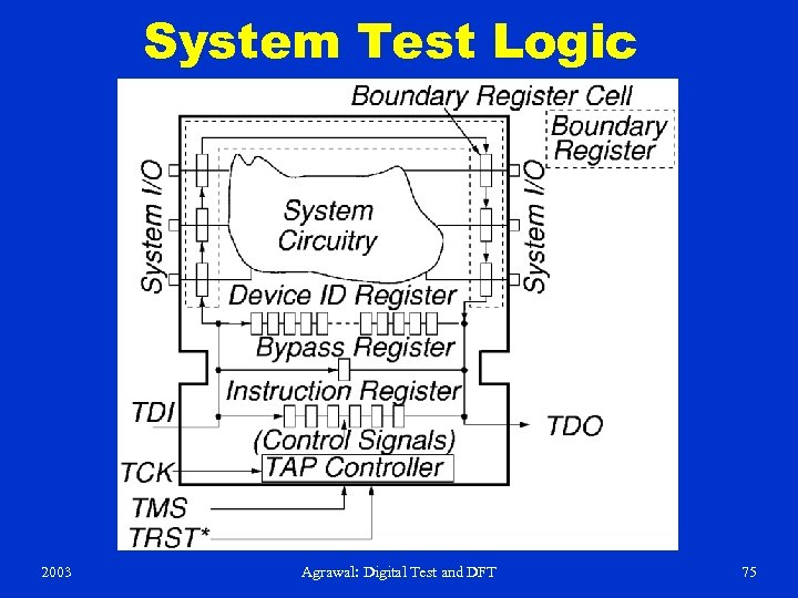 System Test Logic 2003 Agrawal: Digital Test and DFT 75