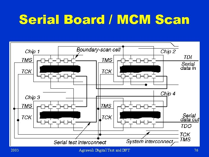 Serial Board / MCM Scan 2003 Agrawal: Digital Test and DFT 76