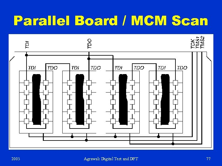 Parallel Board / MCM Scan 2003 Agrawal: Digital Test and DFT 77
