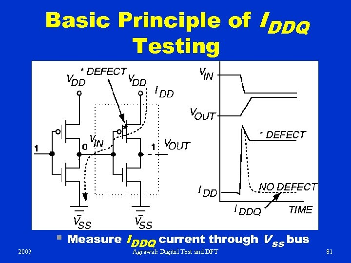 Basic Principle of IDDQ Testing 2003 § Measure IDDQ current through Vss bus Agrawal: