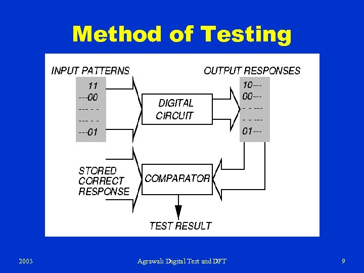 Method of Testing 2003 Agrawal: Digital Test and DFT 9