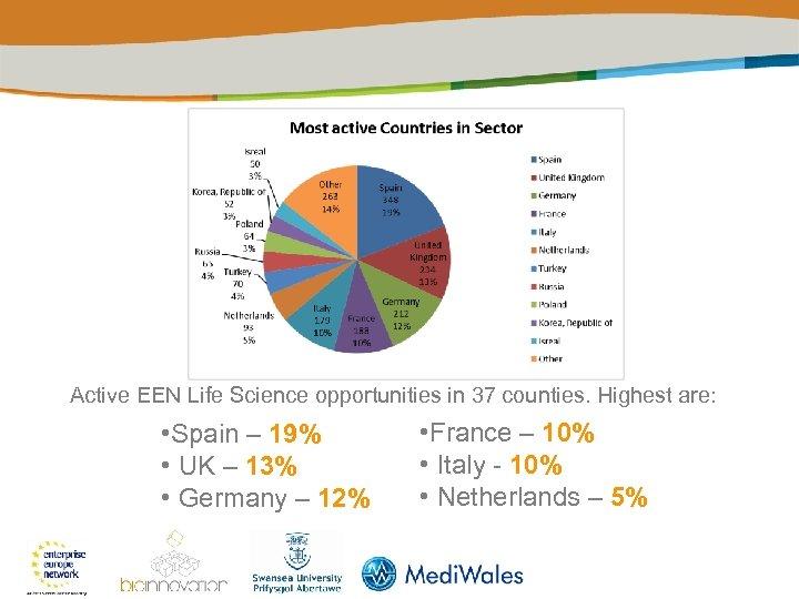 Active EEN Life Science opportunities in 37 counties. Highest are: • Spain – 19%