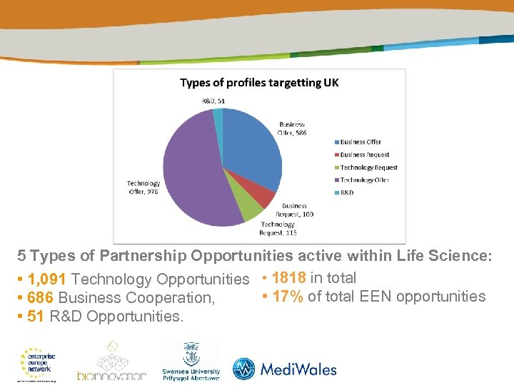 5 Types of Partnership Opportunities active within Life Science: • 1, 091 Technology Opportunities