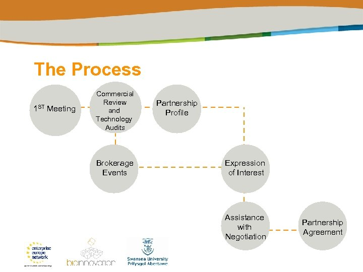 The Process 1 ST Meeting Commercial Review and Technology Audits Brokerage Events Partnership Profile