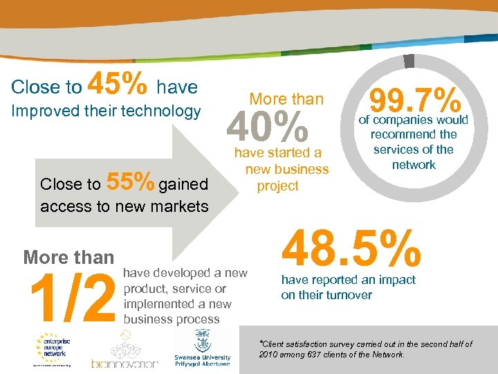 Close to 45% have Improved their technology Close to 55% gained access to new