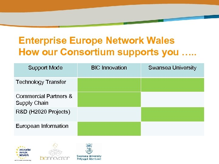 Enterprise Europe Network Wales How our Consortium supports you …. . Support Mode Technology