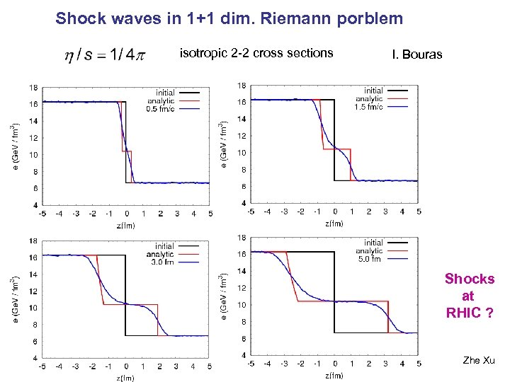 Shock waves in 1+1 dim. Riemann porblem isotropic 2 -2 cross sections I. Bouras