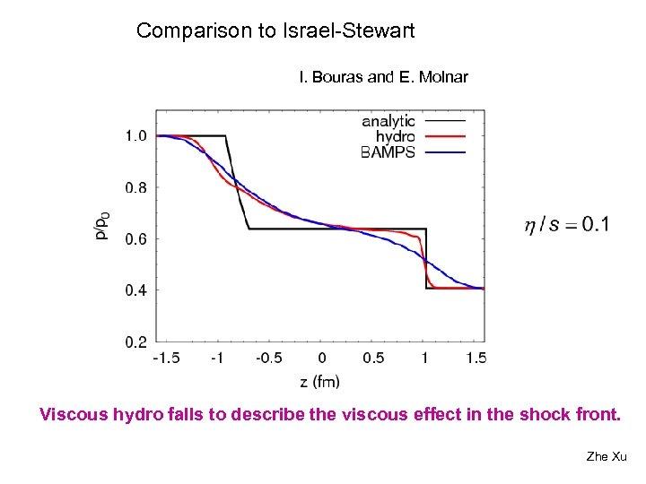 Comparison to Israel-Stewart I. Bouras and E. Molnar Viscous hydro falls to describe the