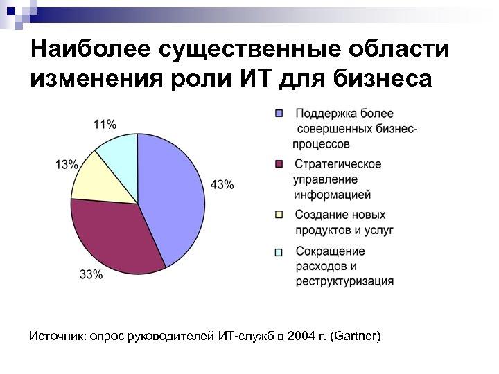 Наиболее существенные области изменения роли ИТ для бизнеса Источник: опрос руководителей ИТ-служб в 2004