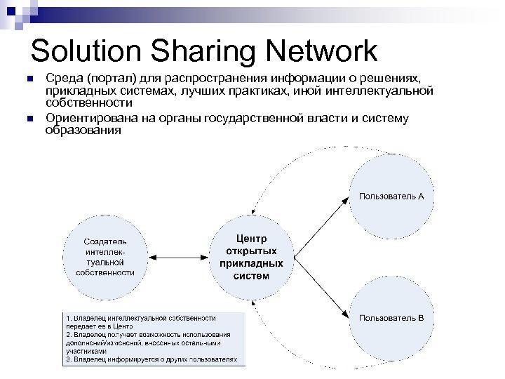 Solution Sharing Network n n Среда (портал) для распространения информации о решениях, прикладных системах,