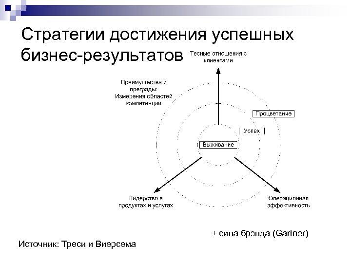Стратегии достижения успешных бизнес-результатов + сила брэнда (Gartner) Источник: Треси и Виерсема