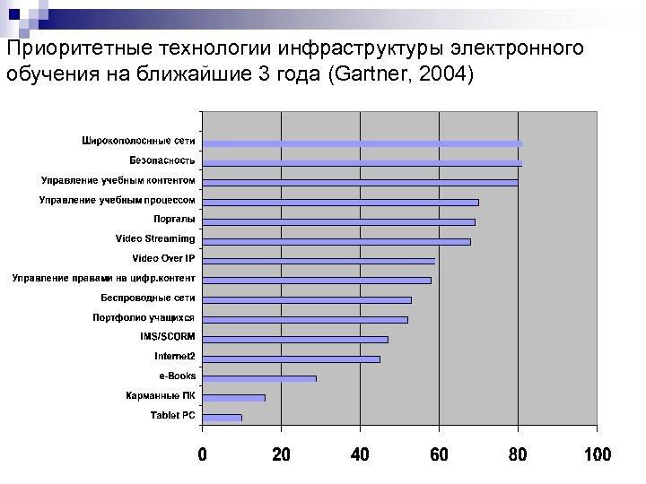 Приоритетные технологии инфраструктуры электронного обучения на ближайшие 3 года (Gartner, 2004)