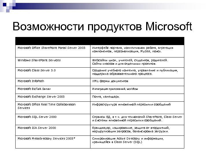 Возможности продуктов Microsoft Product Purpose Microsoft Office Share. Point Portal Server 2003 Интерфейс портала,