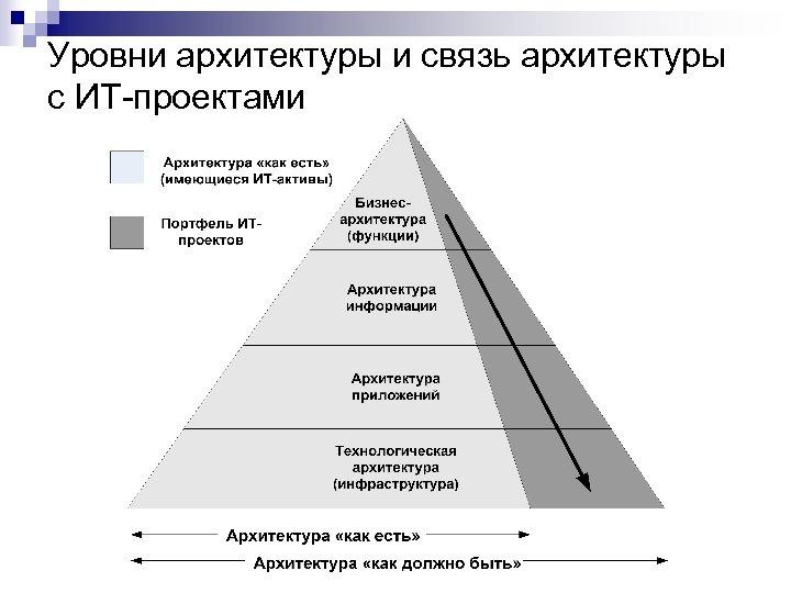 Уровни архитектуры и связь архитектуры с ИТ-проектами